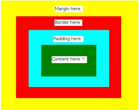 box model in HTML